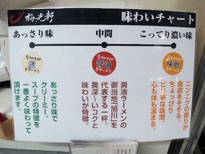旭川ラーメン梅光軒味わいチャート